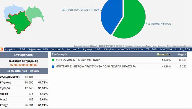 Βέροια: Ο Κώστας Βοργιαζίδης ξανά δήμαρχος με 60%