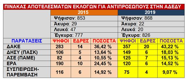 Αποτελέσματα εκλογών αντιπροσώπων για το Ν.Τ. της ΑΔΕΔΥ του Συλλόγου Εκπαιδευτικών Π.Ε Ημαθίας