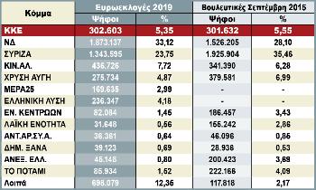 Τα συγκεντρωτικά αποτελέσματα των ευρωεκλογών και των βουλευτικών εκλογών του Σεπτέμβρη 2015