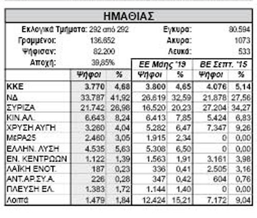 Ημαθία: Συγκριτικά εκλογικά αποτελέσματα με ευρωεκλογές και προηγούμενες βουλευτικές