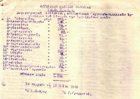 ΙΣΤΟΡΙΚΟ ΝΤΟΚΟΥΜΕΝΤΟ:Σωματεία και συνδικαλισμένοι στη Βέροια το 1948!