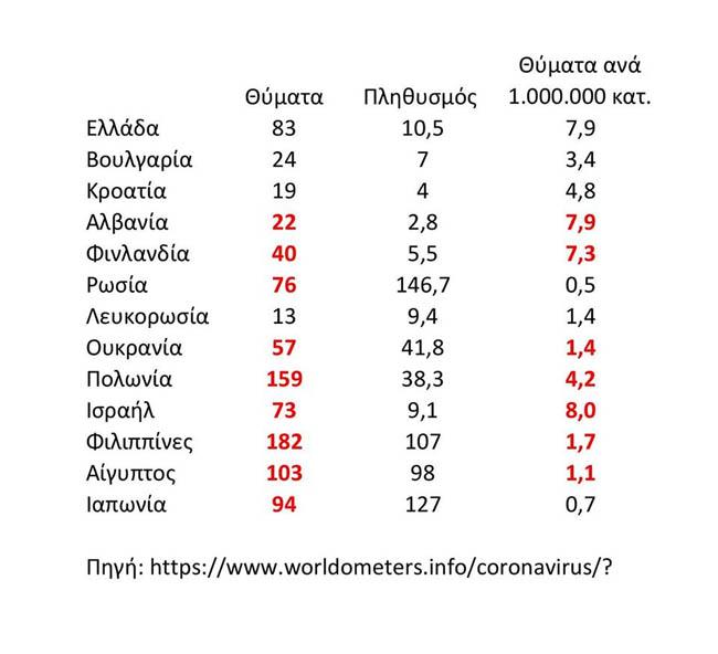 Μια άλλη ματιά για τα θύματα του κορονοϊού στην Ελλάδα συγκριτικά με άλλες χώρες