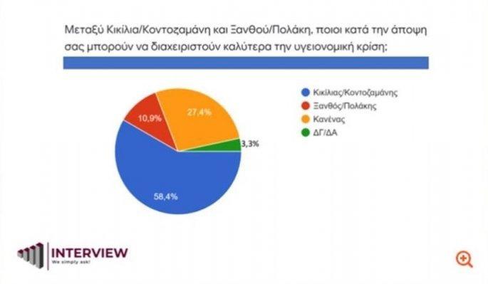 Η «αξία» των δημοσκοπήσεων…