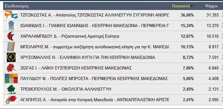 Πρώτες εκτιμήσεις για τις εκλογές για την Περιφέρεια στη Ημαθία