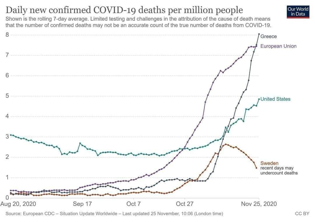 Η Ελλάδα πάνω από το μέσο όρο της ΕΕ σε θανάτους ανά πληθυσμό
