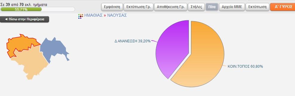 Αποτελέσματα Δήμου Νάουσας στα 39 απτα 70