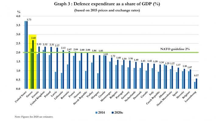 Πάνω από 4 δισ. ευρώ δαπανά η Ελλάδα για τις ΝΑΤΟικές ανάγκες