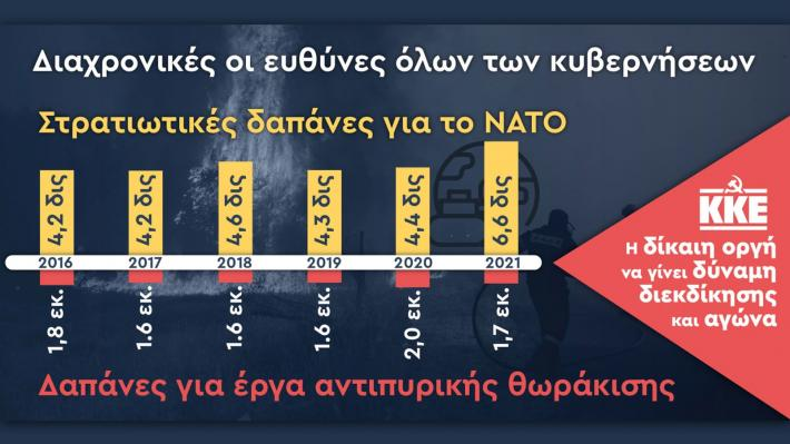 Υπέρογκες ετήσιες δαπάνες για το ΝΑΤΟ και μηδαμινές για την αντιπυρική θωράκιση