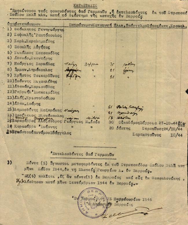 Βεροιώτες που δολοφονήθηκαν στο στρατόπεδο «Παύλου Μελά» τα Θεσσαλονίκης κατά τη διάρκεια της κατοχής