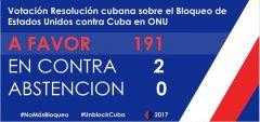 Νίκη της Κούβας στη Γενική Συνέλευση του ΟΗΕ – 191 χώρες υπέρ της άρσης του εμπάργκο