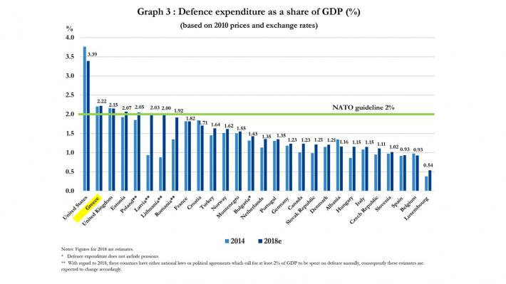 Για ακόμη μια χρονιά η Ελλάδα στη δεύτερη θέση των δαπανών του ΝΑΤΟ