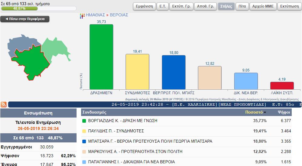 Τα πρώτα 65 αποτελέσματα του Δήμου Βέροιας