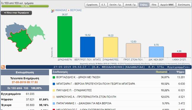 Βέροια: Αποτελέσματα κατά τμήμα στον (παλιό) Δήμο Βέροιας