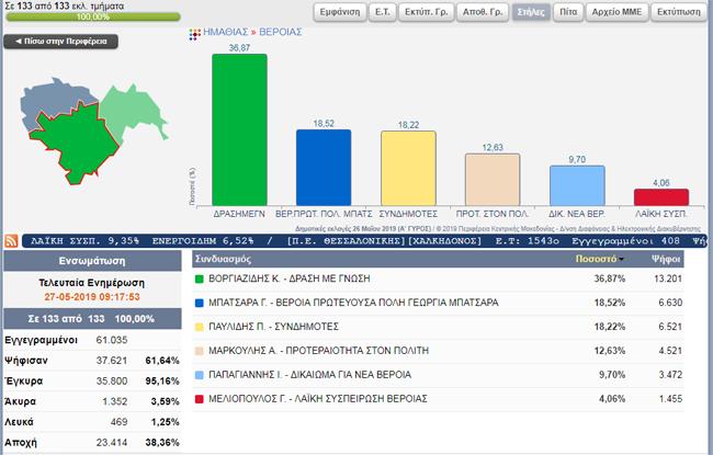 Δήμος Βέροιας: Αναλυτικά κατά τμήμα εκλογικά (στους πρωην δήμους)αποτελέσματα