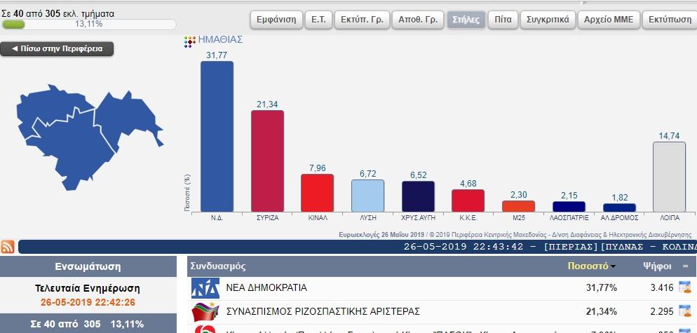 Τα πρώτα 40 αποτελέσματα των Ευρωεκλογών στην Ημαθία