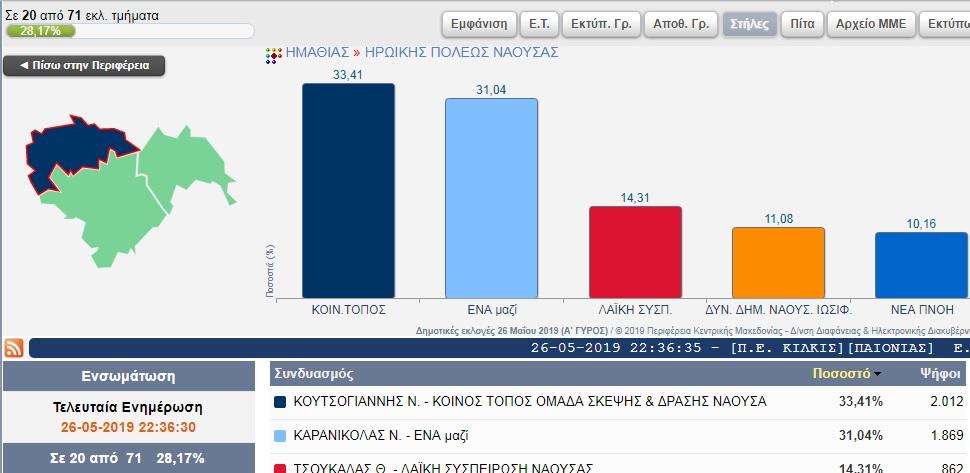 Τα πρώτα 20 αποτελέσματα του Δήμου Νάουσας