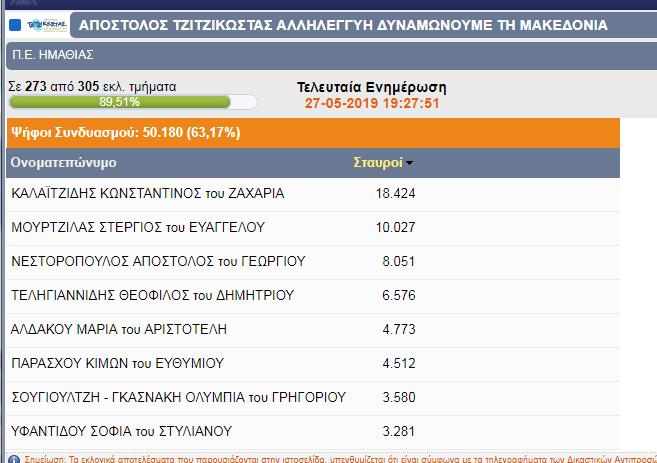 Κώστας Καλαϊτζίδης: Ρεκόρ σταυρών!