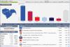 Τελικά αποτελέσματα των Ευρωεκλογών στην Ημαθία